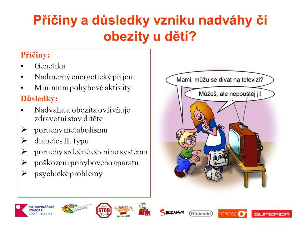 Příčiny a důsledky vzniku nadváhy či obezity u dětí.