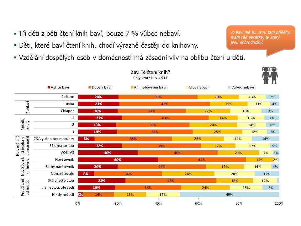 Oblíbenost čtení Červen 2014A Step Ahead*  Tři děti z pěti čtení knih baví, pouze 7 % vůbec nebaví.  Děti, které baví čtení knih, chodí výrazně čast