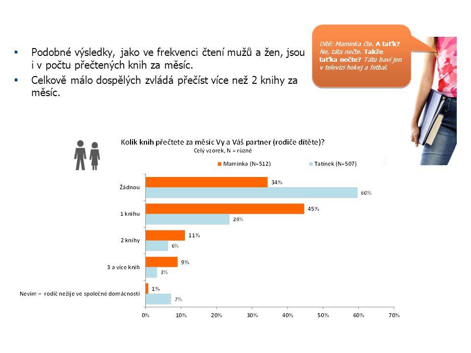  Podobné výsledky, jako ve frekvenci čtení mužů a žen, jsou i v počtu přečtených knih za měsíc.  Celkově málo dospělých zvládá přečíst více než 2 kn