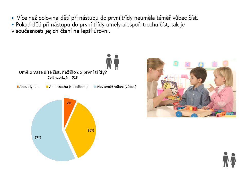 Názory rodičů na dětské čtenářství Červen 2014A Step Ahead*  Více než polovina dětí při nástupu do první třídy neuměla téměř vůbec číst.  Pokud děti