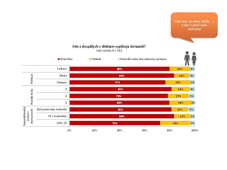 Volný čas II  Děti se nejčastěji věnují přípravě do školy, v nějaké podobě se každý den učí 64 % dětí.