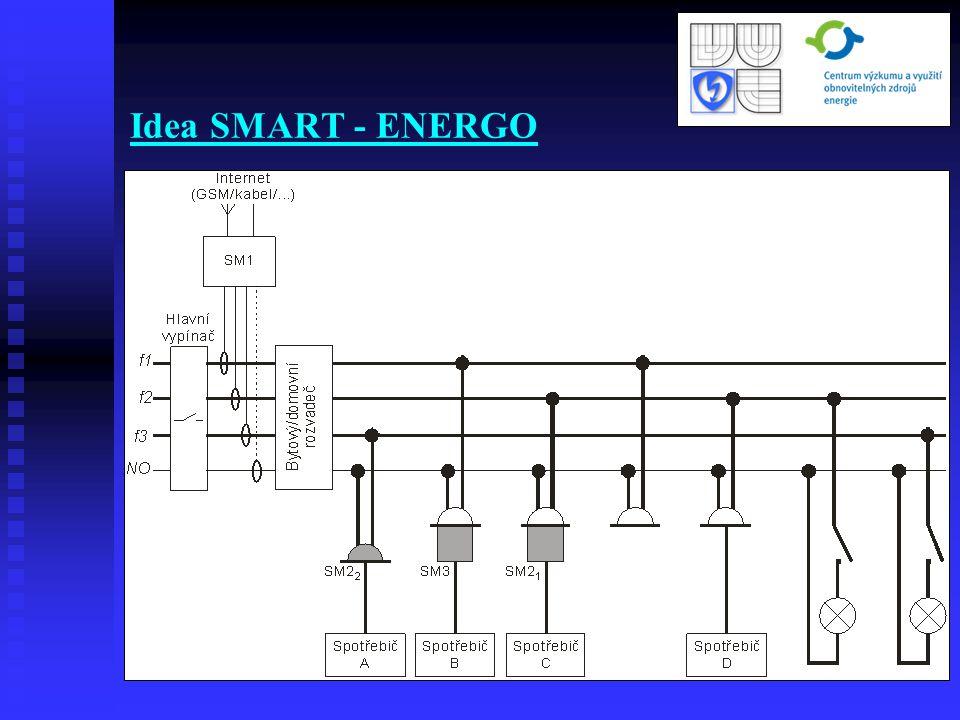 SM1- bytová centrála SM1- bytová centrála SM2-1- inteligentní moduly spotřeby SM2-1- inteligentní moduly spotřeby SM2-2- inteligentní zásuvky SM2-2- inteligentní zásuvky SM3- modul pro ovládání SM3- modul pro ovládání
