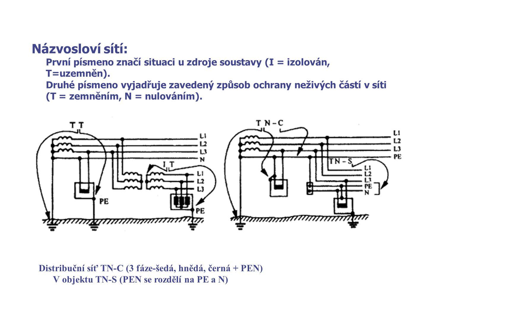 Názvosloví sítí: První písmeno značí situaci u zdroje soustavy (I = izolován, T=uzemněn). Druhé písmeno vyjadřuje zavedený způsob ochrany neživých čás