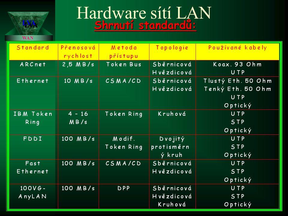 Hardware sítí LAN IBM Token Ring: IBM Token Ring: přenosová rychlost 16 MB/s, vyšší složitost i pořizovací cena, v případě nestíněné dvoulinky lze zapojit na jeden kruh 72 stanic, v případě stíněné dvoulinky 260 stanic FDDI: FDDI: optické rozhraní pro distribuovaná data, přenosová rychlost od cca 100 MB/s, kruhová topologie (dva protisměrné kruhy), síť pro nejvyšší nároky a velké objemy dat LVALVA WAN