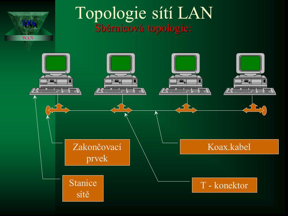 Topologie sítí LAN (způsob, jakým jsou jednotlivé stanice mezi sebou propojeny) V současné době se používají jako základní standardy tři následující topologie: –sběrnicová –hvězdicová –kruhová Sběrnicová topologie: Sběrnicová topologie: (topologie bus) topologie, kdy je použito průběžné spojovací vedení, přičemž jednotlivé stanice jsou k němu připojeny pomocí příslušných rozbočovacích prvků (T konektory).
