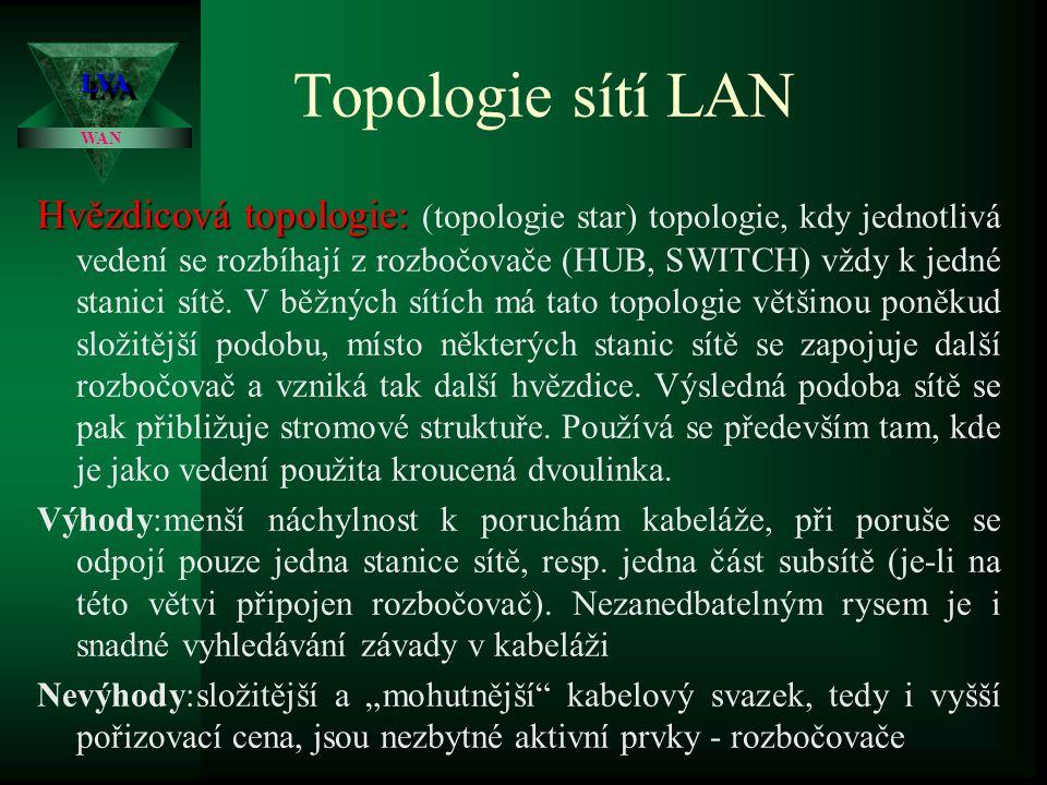 Topologie sítí LAN Sběrnicová topologie: Stanice sítě Zakončovací prvek T - konektor Koax.kabel LVALVA WAN