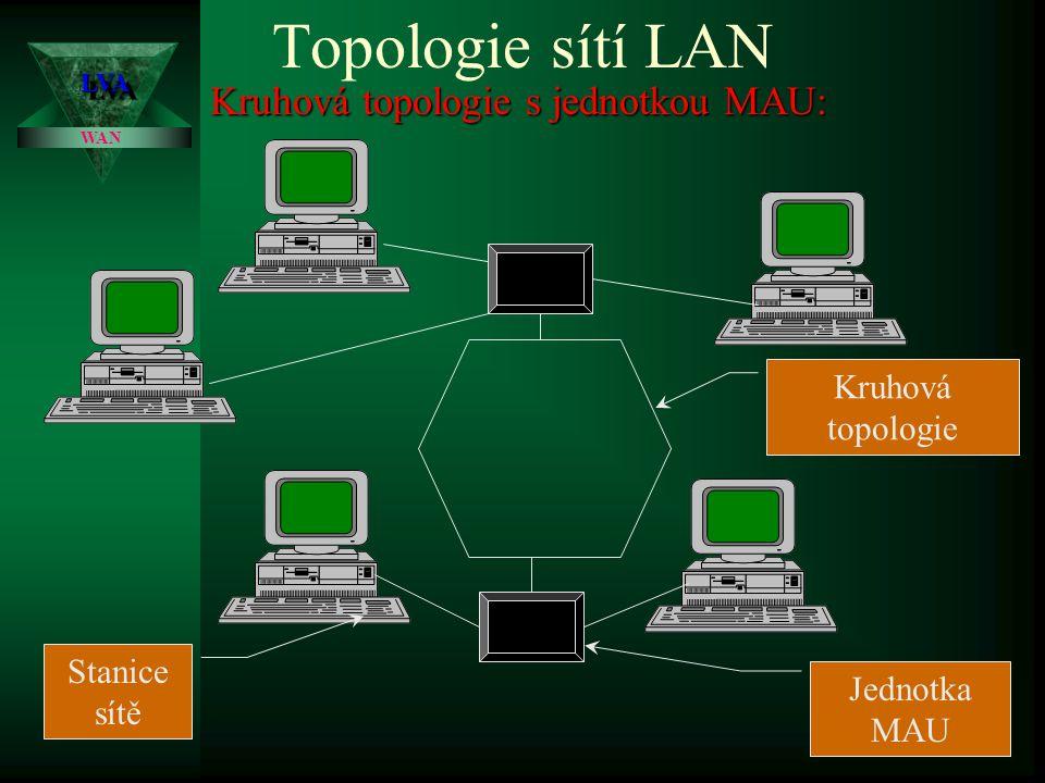 Topologie sítí LAN Kruhová topologie: Stanice sítě Rozvody LVALVA WAN