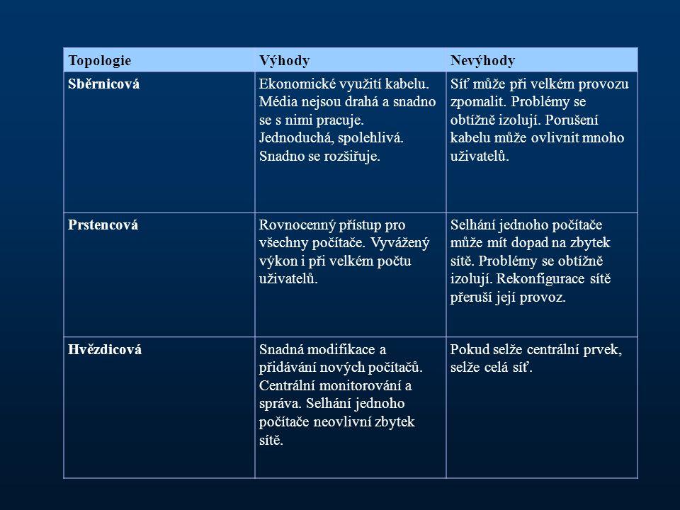 TopologieVýhodyNevýhody SběrnicováEkonomické využití kabelu.