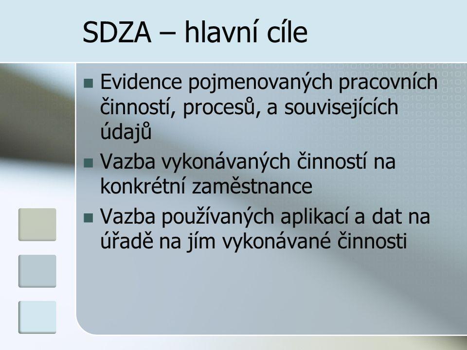 SDZA – hlavní cíle Evidence pojmenovaných pracovních činností, procesů, a souvisejících údajů Vazba vykonávaných činností na konkrétní zaměstnance Vaz