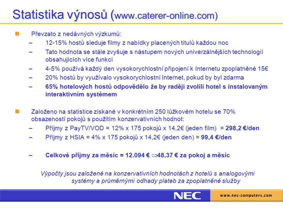 Statistika výnosů ( www.caterer-online.com) Převzato z nedávných výzkumů: Převzato z nedávných výzkumů: –12-15% hostů sleduje filmy z nabídky placených titulů každou noc –Tato hodnota se stále zvyšuje s nástupem nových univerzálnějších technologií obsahujících více funkcí –4-5% používá každý den vysokorychlostní připojení k Internetu zpoplatněné 15€ –20% hostů by využívalo vysokorychlostní Internet, pokud by byl zdarma –65% hotelových hostů odpovědělo že by raději zvolili hotel s instalovaným interaktivním systémem Založeno na statistice získané v konkrétním 250 lůžkovém hotelu se 70% obsazeností pokojů s použitím konzervativních hodnot: Založeno na statistice získané v konkrétním 250 lůžkovém hotelu se 70% obsazeností pokojů s použitím konzervativních hodnot: –Příjmy z PayTV/VOD = 12% x 175 pokojů x 14,2€ (jeden film) = 298,2 €/den –Příjmy z HSIA = 4% x 175 pokojů x 14,2€ (jeden den) = 99,4 €/den –Celkové příjmy za měsíc = 12.094 €  48,37 € za pokoj a měsíc Výpočty jsou založené na konzervativních hodnotách z hotelů s analogovými systémy a průměrnými odhady plateb za zpoplatněné služby
