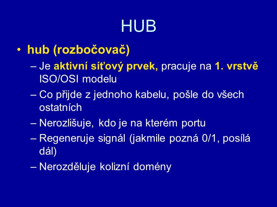 HUB hub (rozbočovač) –Je aktivní síťový prvek, pracuje na 1. vrstvě ISO/OSI modelu –Co přijde z jednoho kabelu, pošle do všech ostatních –Nerozlišuje,