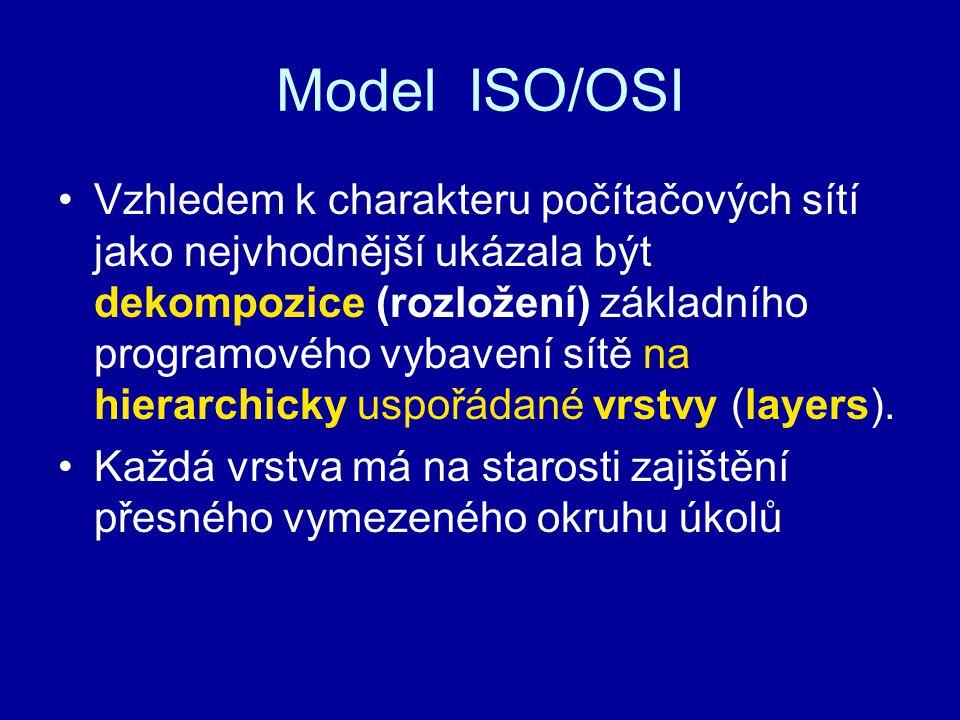 Model ISO/OSI Vzhledem k charakteru počítačových sítí jako nejvhodnější ukázala být dekompozice (rozložení) základního programového vybavení sítě na h