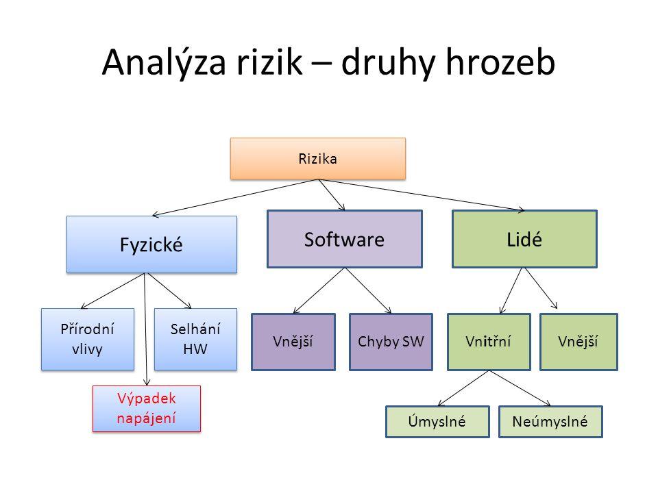 Analýza rizik – druhy hrozeb Rizika Fyzické SoftwareLidé Přírodní vlivy Přírodní vlivy Selhání HW Selhání HW Výpadek napájení Výpadek napájení VnějšíChyby SWVnitřníVnější ÚmyslnéNeúmyslné
