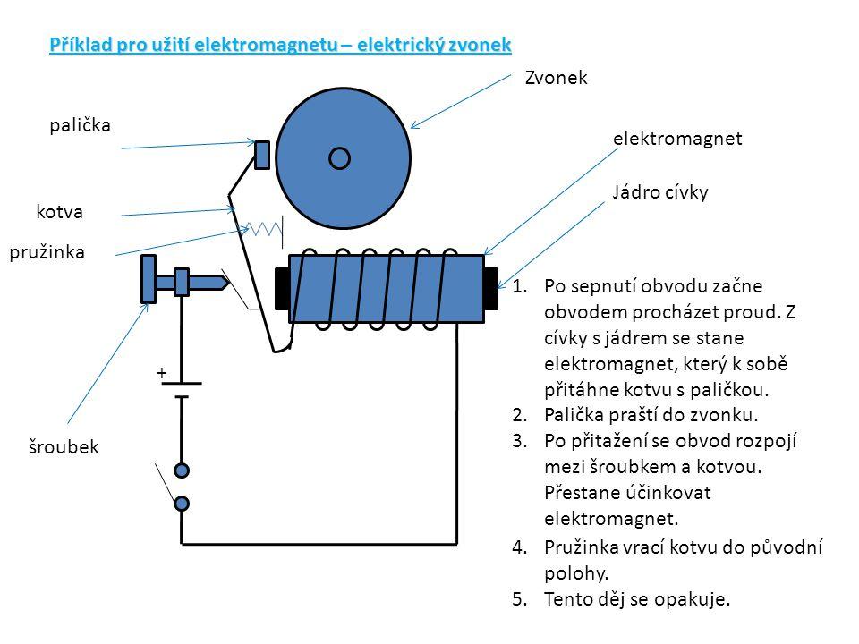 Příklad pro užití elektromagnetu – elektrický zvonek + Zvonek elektromagnet Jádro cívky pružinka šroubek kotva palička 1.Po sepnutí obvodu začne obvod