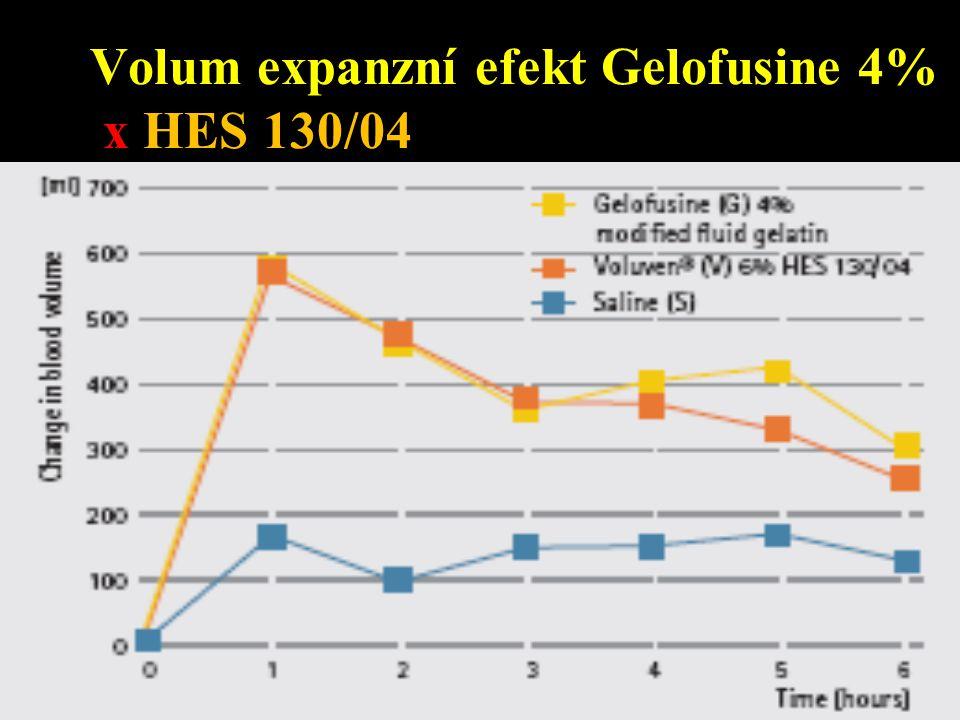 Volum expanzní efekt Gelofusine 4% x HES 130/04