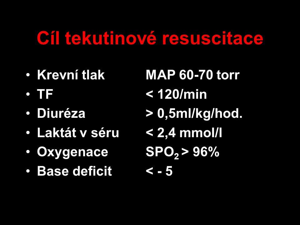 Cíl tekutinové resuscitace Krevní tlakMAP 60-70 torr TF< 120/min Diuréza> 0,5ml/kg/hod. Laktát v séru< 2,4 mmol/l OxygenaceSPO 2 > 96% Base deficit< -