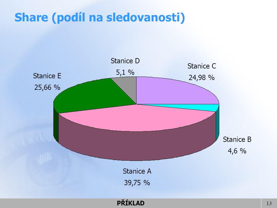 13 Stanice A 39,75 % Stanice B 4,6 % Stanice C 24,98 % Stanice D 5,1 % Stanice E 25,66 % Share (podíl na sledovanosti) PŘÍKLAD