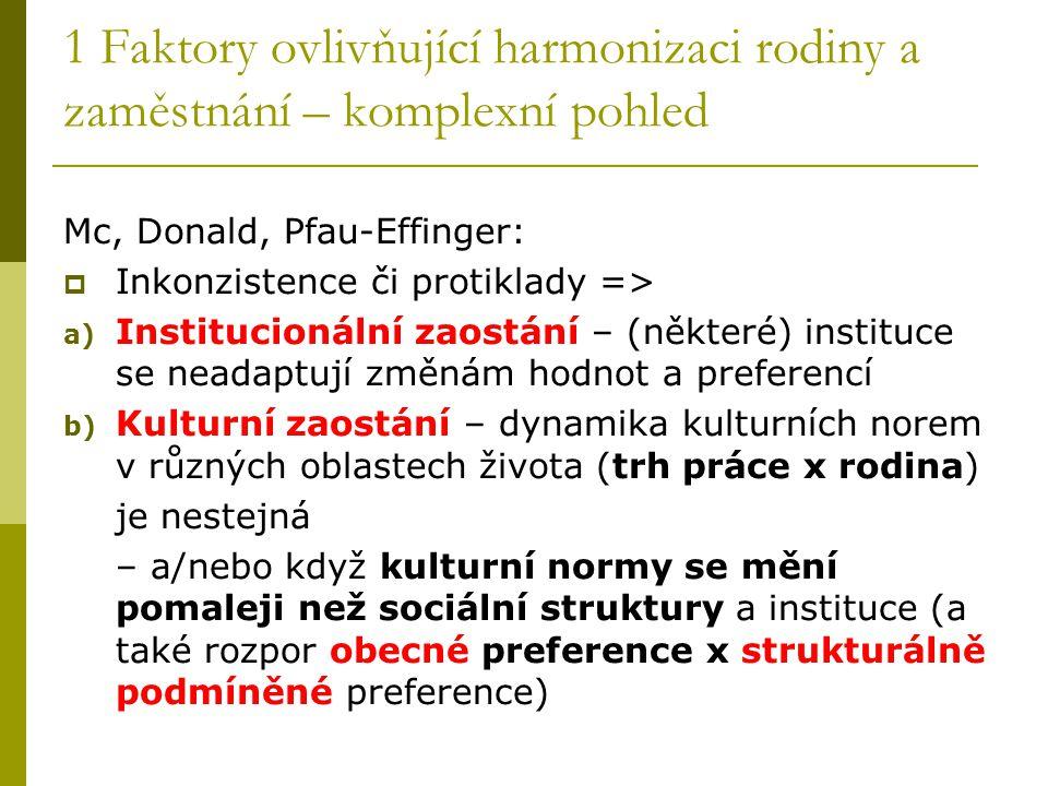 1 Faktory ovlivňující harmonizaci rodiny a zaměstnání – komplexní pohled Mc, Donald, Pfau-Effinger:  Inkonzistence či protiklady => a) Institucionáln