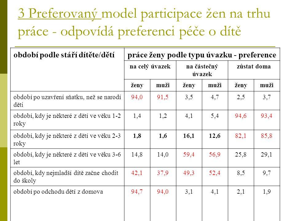 3 Preferovaný model participace žen na trhu práce - odpovídá preferenci péče o dítě období podle stáří dítěte/dětípráce ženy podle typu úvazku - prefe