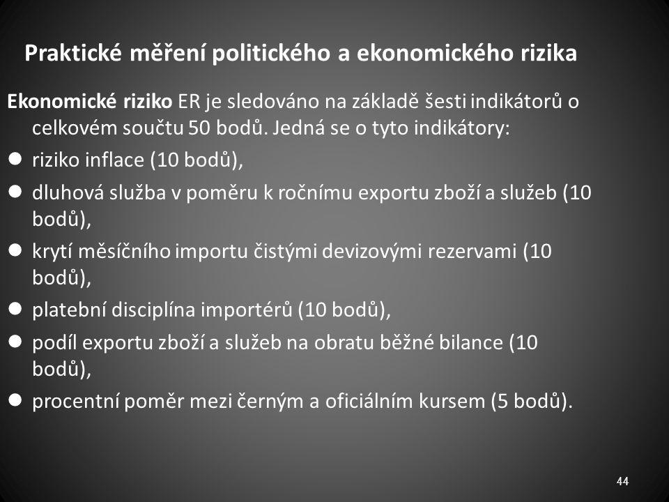 Praktické měření politického a ekonomického rizika Ekonomické riziko ER je sledováno na základě šesti indikátorů o celkovém součtu 50 bodů. Jedná se o