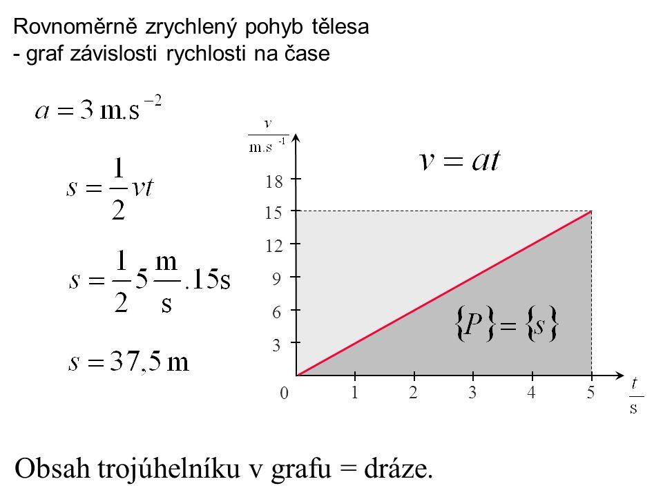 Rovnoměrně zrychlený pohyb tělesa - graf závislosti rychlosti na čase Obsah trojúhelníku v grafu = dráze. 0 12345 3 6 9 12 15 18