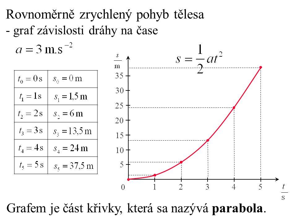Porovnejte z grafu závislosti rychlosti na čase rovno- měrně zrychlené pohyby: 0 3 6 9 12 15 2 4 6 8 10 Z porovnání grafů pro pohyby vyplývá: - čím větší úhel svírá graf závislosti rychlosti na čase s časovou osou, tím je větší zrychlení pohybu.