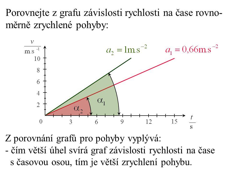Porovnejte z grafu závislosti rychlosti na čase rovno- měrně zrychlené pohyby: 0 3 6 9 12 15 2 4 6 8 10 Z porovnání grafů pro pohyby vyplývá: - čím vě