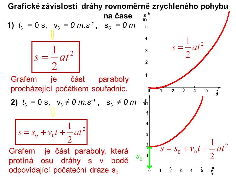 Grafické závislosti dráhy rovnoměrně zrychleného pohybu na čase 2) t 0 = 0 s, v 0 ≠ 0 m.s -1, s 0 ≠ 0 m část paraboly Grafem je část paraboly procháze