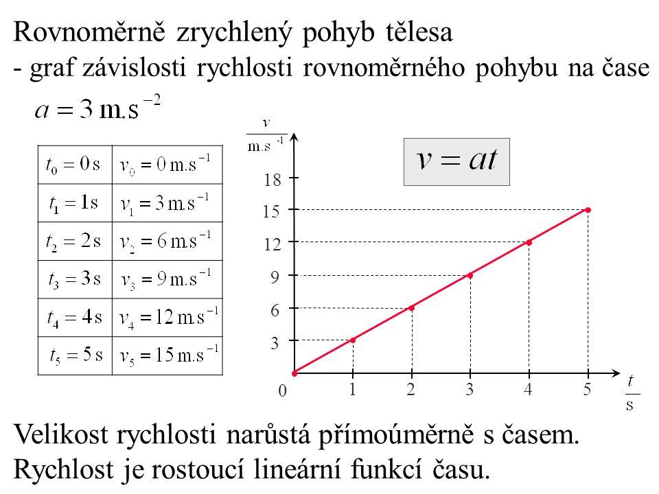 0 12345 3 6 9 12 15 18 Rovnoměrně zrychlený pohyb tělesa - graf závislosti rychlosti rovnoměrného pohybu na čase Velikost rychlosti narůstá přímoúměrn