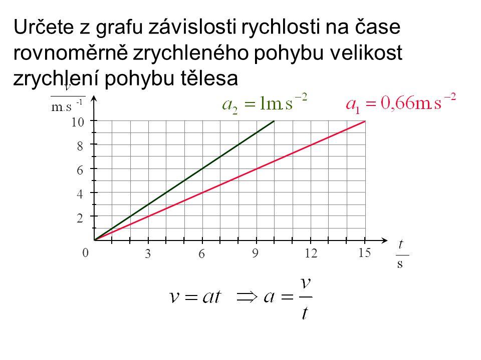 Určete z grafu závislosti rychlosti na čase rovnoměrně zrychleného pohybu velikost zrychlení pohybu tělesa 0 3 6 9 12 15 2 4 6 8 10