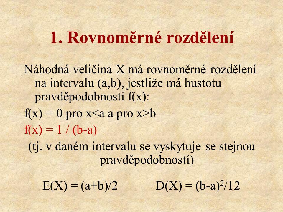 1. Rovnoměrné rozdělení Náhodná veličina X má rovnoměrné rozdělení na intervalu (a,b), jestliže má hustotu pravděpodobnosti f(x): f(x) = 0 pro x b f(x