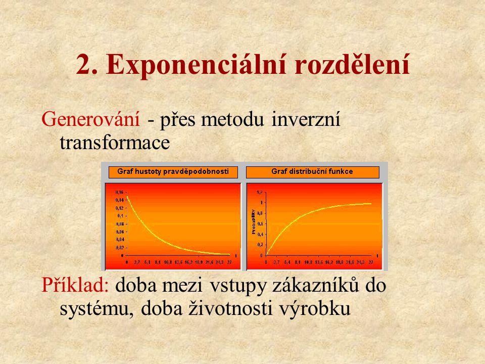 2. Exponenciální rozdělení Generování - přes metodu inverzní transformace Příklad: doba mezi vstupy zákazníků do systému, doba životnosti výrobku