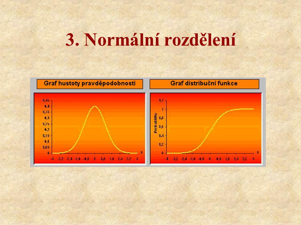 Generování: 1.Algoritmus vycházející z centrální limitní věty - součty n náhodných čísel (pro n alespoň 12 a vetší) je možno chápat jako hodnoty normálního rozdělení 2.Box-Mullerova transformace 3.Upravená Box-Mullerova transformace
