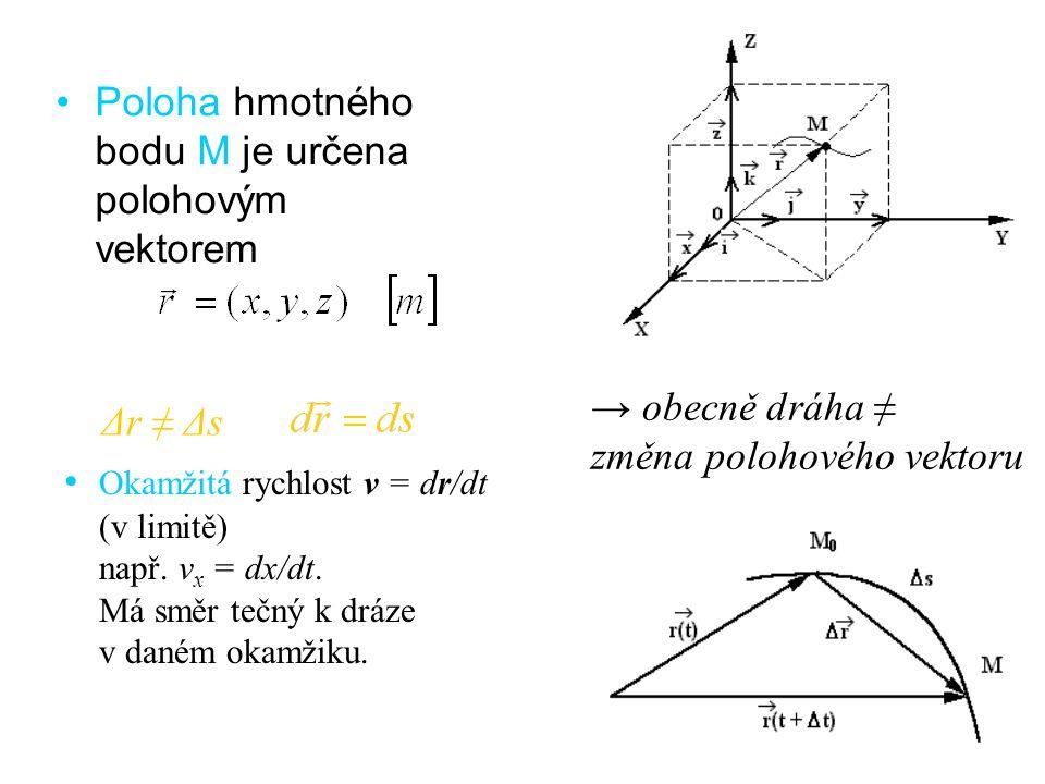 Poloha hmotného bodu M je určena polohovým vektorem Okamžitá rychlost v = dr/dt (v limitě) např. v x = dx/dt. Má směr tečný k dráze v daném okamžiku.