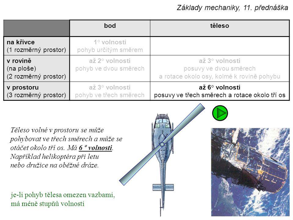 bodtěleso na křivce (1 rozměrný prostor) 1° volnosti pohyb určitým směrem v rovině (na ploše) (2 rozměrný prostor) až 2° volnosti pohyb ve dvou směrech až 3° volnosti posuvy ve dvou směrech a rotace okolo osy, kolmé k rovině pohybu v prostoru (3 rozměrný prostor) až 3° volnosti pohyb ve třech směrech až 6° volnosti posuvy ve třech směrech a rotace okolo tří os Těleso volné v prostoru se může pohybovat ve třech směrech a může se otáčet okolo tří os.