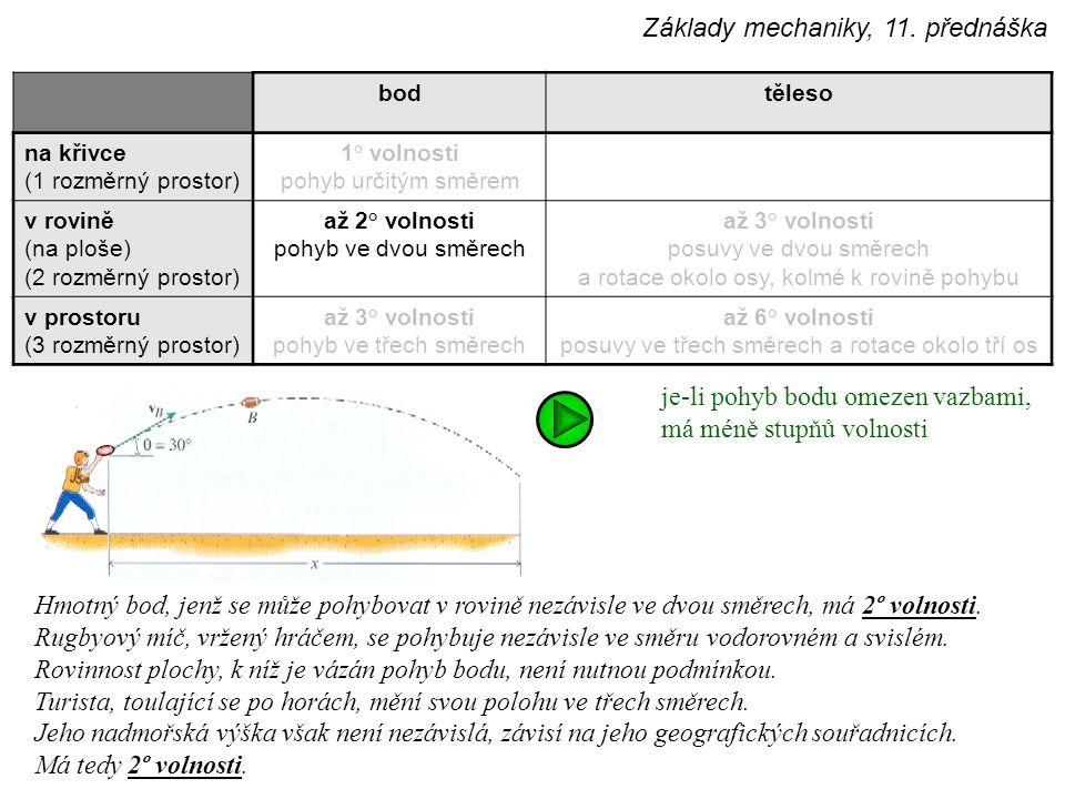 bodtěleso na křivce (1 rozměrný prostor) 1° volnosti pohyb určitým směrem v rovině (na ploše) (2 rozměrný prostor) až 2° volnosti pohyb ve dvou směrech až 3° volnosti posuvy ve dvou směrech a rotace okolo osy, kolmé k rovině pohybu v prostoru (3 rozměrný prostor) až 3° volnosti pohyb ve třech směrech až 6° volnosti posuvy ve třech směrech a rotace okolo tří os Hmotný bod, jenž se může pohybovat v rovině nezávisle ve dvou směrech, má 2º volnosti.
