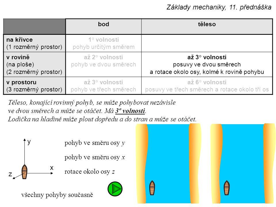 bodtěleso na křivce (1 rozměrný prostor) 1° volnosti pohyb určitým směrem v rovině (na ploše) (2 rozměrný prostor) až 2° volnosti pohyb ve dvou směrech až 3° volnosti posuvy ve dvou směrech a rotace okolo osy, kolmé k rovině pohybu v prostoru (3 rozměrný prostor) až 3° volnosti pohyb ve třech směrech až 6° volnosti posuvy ve třech směrech a rotace okolo tří os Základy mechaniky, 11.