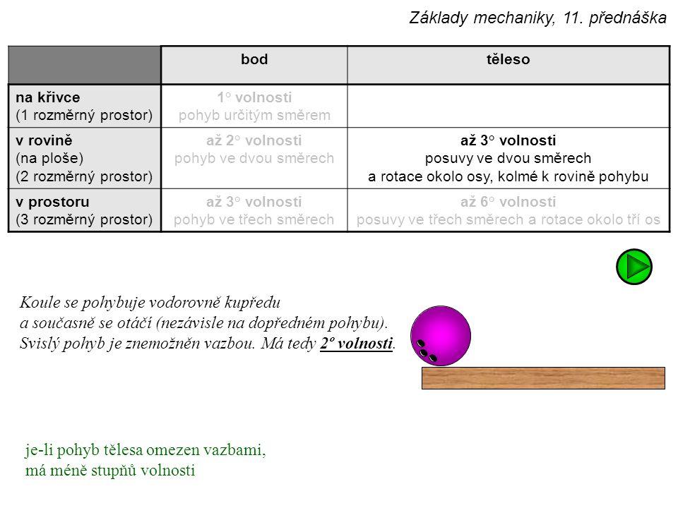bodtěleso na křivce (1 rozměrný prostor) 1° volnosti pohyb určitým směrem v rovině (na ploše) (2 rozměrný prostor) až 2° volnosti pohyb ve dvou směrech až 3° volnosti posuvy ve dvou směrech a rotace okolo osy, kolmé k rovině pohybu v prostoru (3 rozměrný prostor) až 3° volnosti pohyb ve třech směrech až 6° volnosti posuvy ve třech směrech a rotace okolo tří os Koule se pohybuje vodorovně kupředu a současně se otáčí (nezávisle na dopředném pohybu).