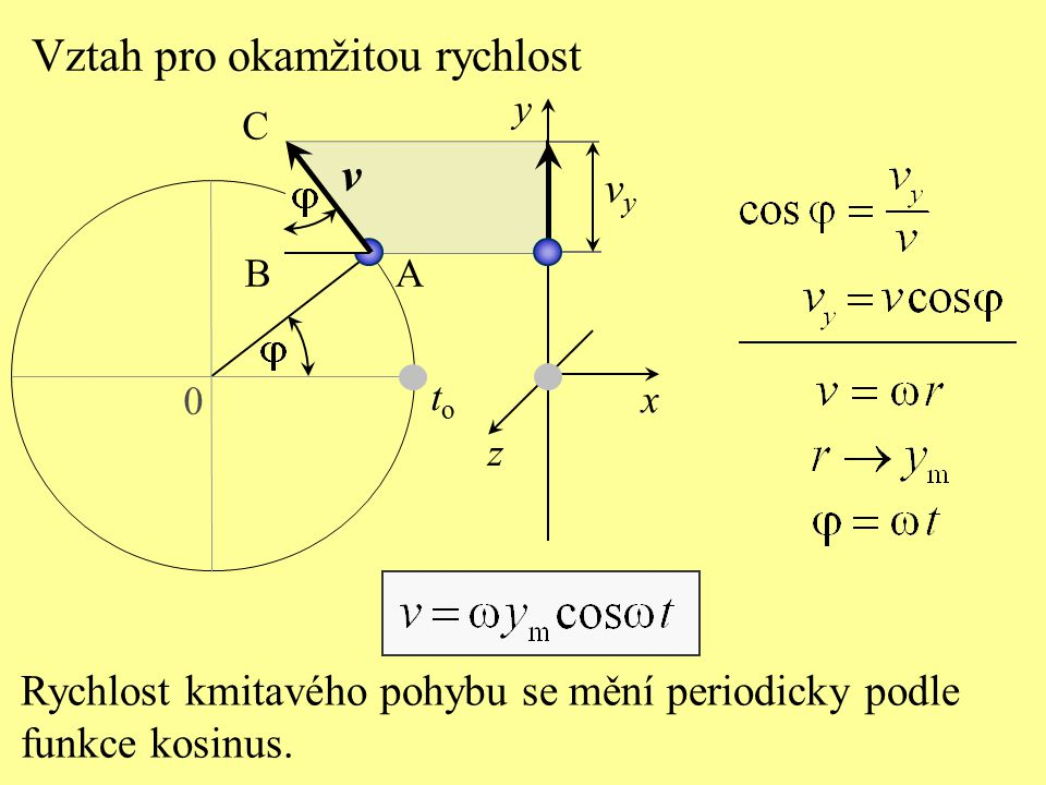 v x z y toto 0 vyvy A B C Rychlost kmitavého pohybu se mění periodicky podle funkce kosinus. Vztah pro okamžitou rychlost