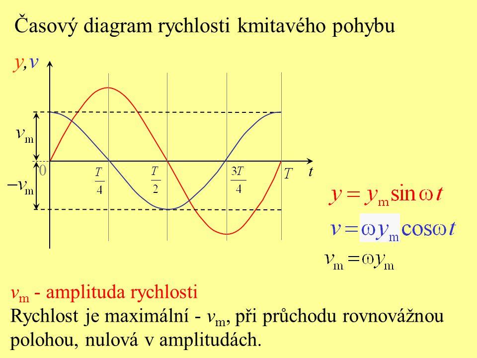 0 y,vy,v t Časový diagram rychlosti kmitavého pohybu v m - amplituda rychlosti Rychlost je maximální - v m, při průchodu rovnovážnou polohou, nulová v