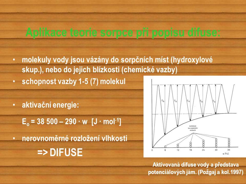 Aplikace teorie sorpce při popisu difuse: molekuly vody jsou vázány do sorpčních míst (hydroxylové skup.), nebo do jejich blízkosti (chemické vazby) s