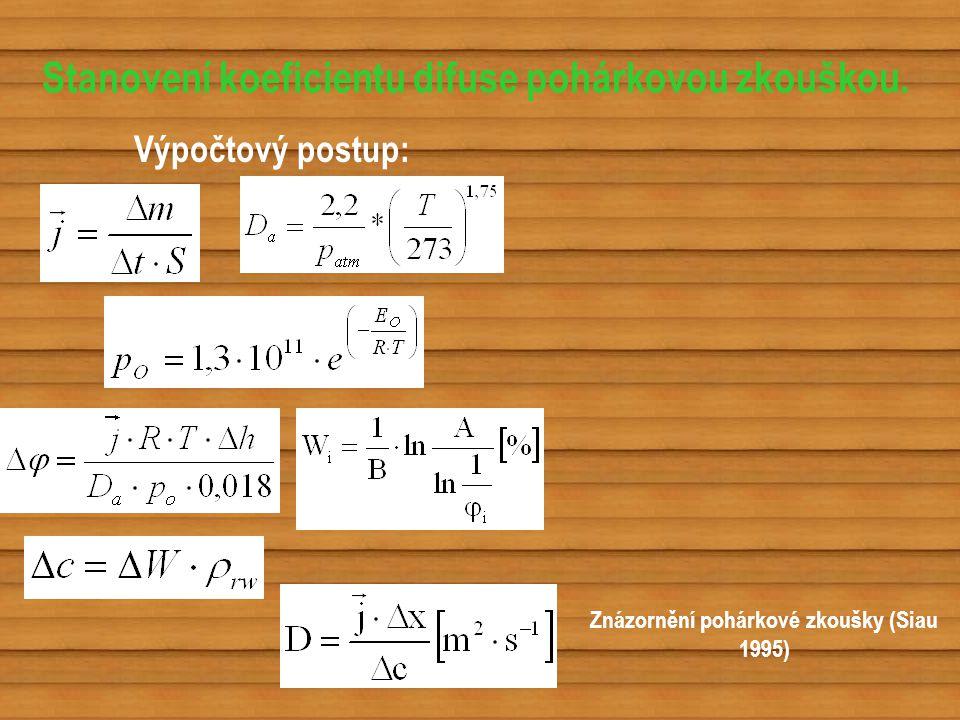 Stanovení koeficientu difuse pohárkovou zkouškou. Výpočtový postup: Znázornění pohárkové zkoušky (Siau 1995)