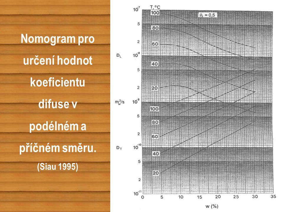 Nomogram pro určení hodnot koeficientu difuse v podélném a příčném směru. (Siau 1995)