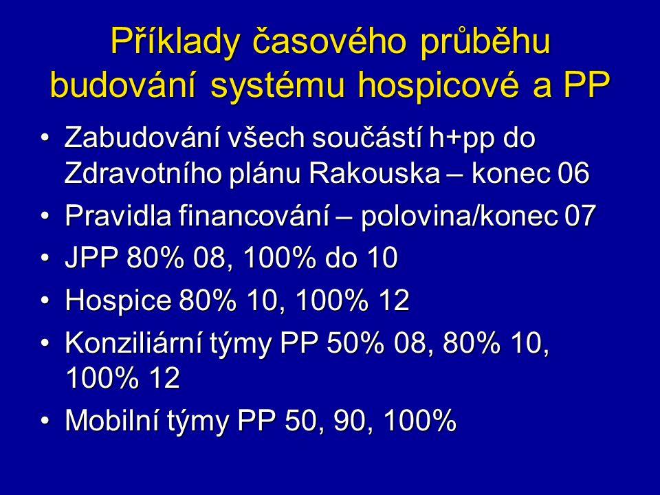 Příklady časového průběhu budování systému hospicové a PP Zabudování všech součástí h+pp do Zdravotního plánu Rakouska – konec 06Zabudování všech součástí h+pp do Zdravotního plánu Rakouska – konec 06 Pravidla financování – polovina/konec 07Pravidla financování – polovina/konec 07 JPP 80% 08, 100% do 10JPP 80% 08, 100% do 10 Hospice 80% 10, 100% 12Hospice 80% 10, 100% 12 Konziliární týmy PP 50% 08, 80% 10, 100% 12Konziliární týmy PP 50% 08, 80% 10, 100% 12 Mobilní týmy PP 50, 90, 100%Mobilní týmy PP 50, 90, 100%