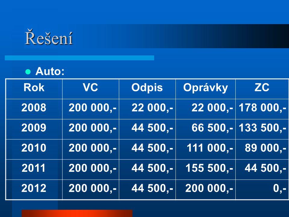 Řešení Auto: RokVCOdpisOprávkyZC 2008200 000,-22 000,- 178 000,- 2009200 000,-44 500,-66 500,-133 500,- 2010200 000,-44 500,-111 000,-89 000,- 2011200