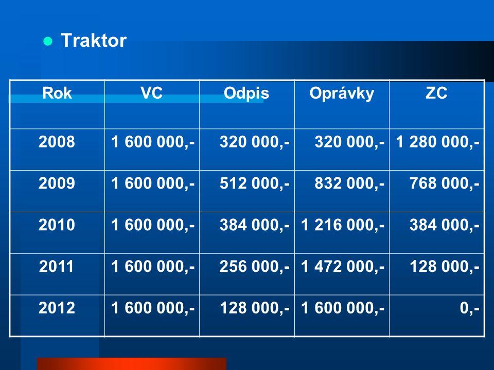 Traktor RokVCOdpisOprávkyZC 20081 600 000,-320 000,- 1 280 000,- 20091 600 000,-512 000,-832 000,-768 000,- 20101 600 000,-384 000,-1 216 000,-384 000