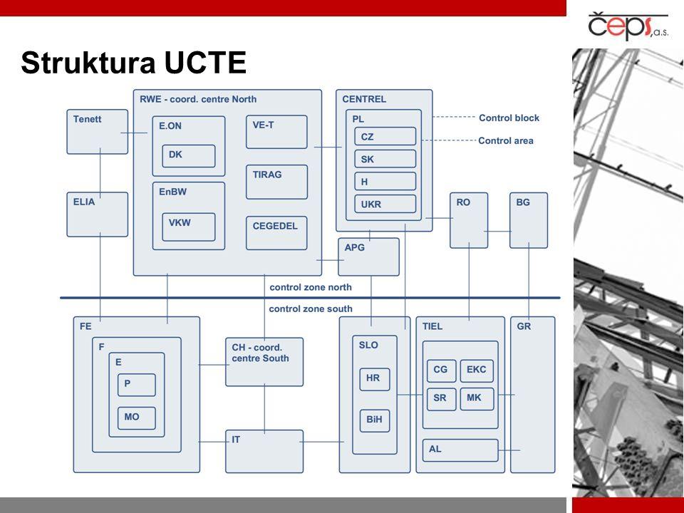 Struktura UCTE