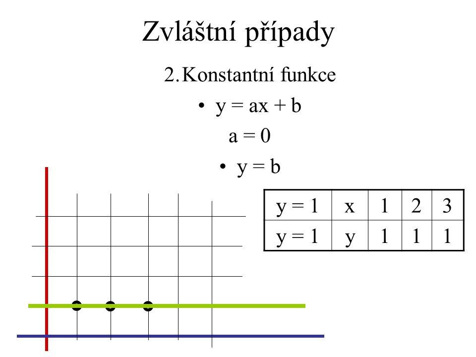 Zvláštní případy 2.Konstantní funkce y = ax + b a = 0 y = b y = 1x123 y111