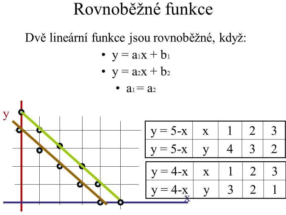 Rovnoběžné funkce Dvě lineární funkce jsou rovnoběžné, když: y = a 1 x + b 1 y = a 2 x + b 2 a 1 = a 2 y x y = 4-xx123 y321 y = 5-xx123 y432