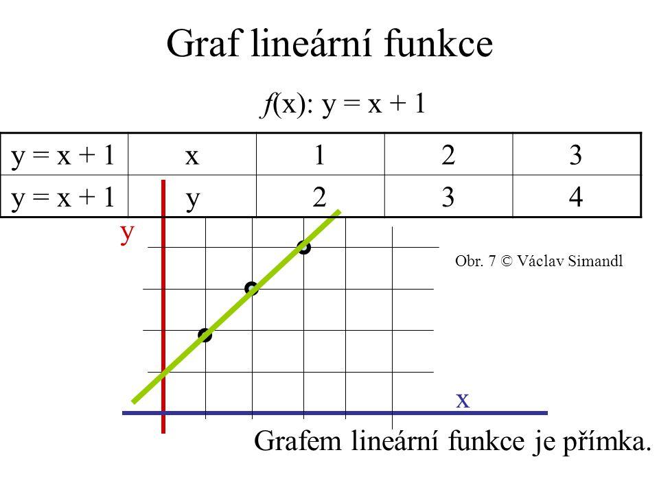 Graf lineární funkce f(x): y = x + 1 y x Grafem lineární funkce je přímka.